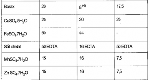 Bảng 4.3. Lượng kali nitrat (13,8% N, 46,4% K20 = 38,5% K) và amoni nitrat (35% N) tính cho 1 lít dung dịch dự trữ nồng độ cao để sau đó pha loãng theo tỷ lệ 1 : 200 nhàm có được KvàN theo yêu cầu (mg/l)